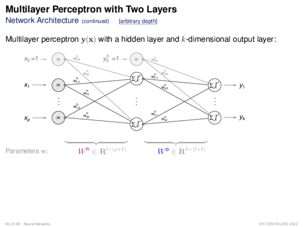 Multilayer Perceptron (2) Backward Propagation