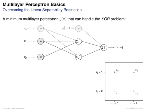 Multilayer Perceptron Separability