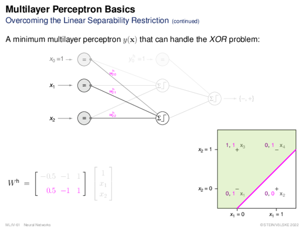 Multilayer Perceptron Overcoming the Linear Separability Restriction
