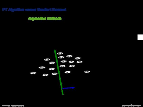 Perceptron Learning Perceptron Convergence Theorem: Discussion