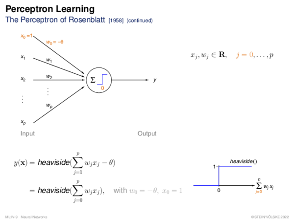 Perceptron Learning Specification of Classification Problems