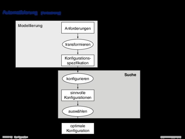 Konfigurierungsproblemstellung Automatisierung