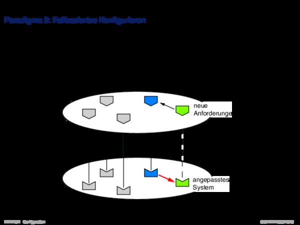 Konfigurierungsansätze Paradigma 3: Fallbasiertes Konfigurieren