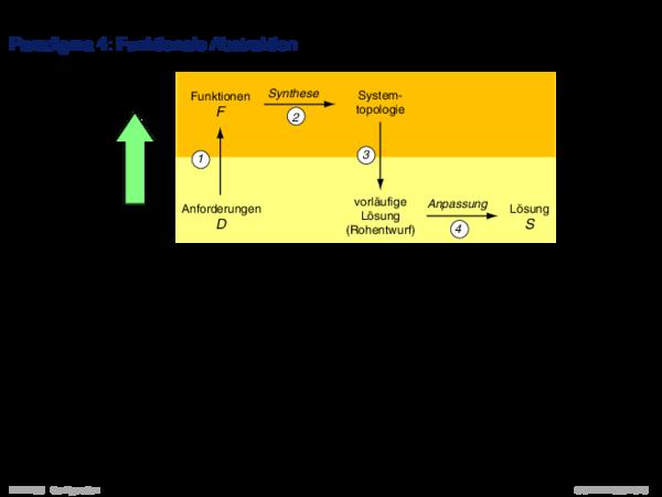 Konfigurierungsansätze Paradigma 4: Funktionale Abstraktion
