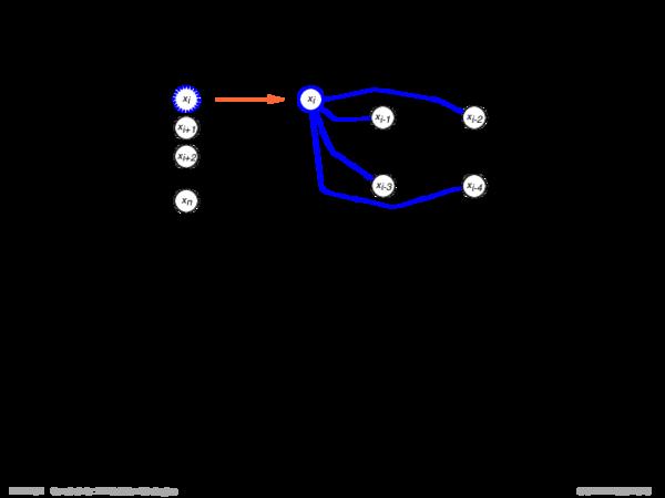 Backtracking-basierte Verfahren Durch die sukzessive Hinzunahme von Variablen wird das Constraint-Netz bei der