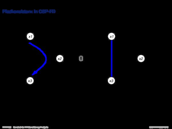 Konsistenzanalyse Pfadkonsistenz in CSP-FD