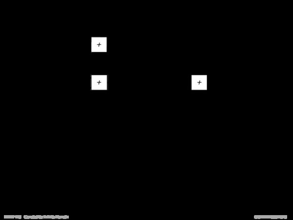 Algebraische Constraints Beispiel Addierer A + B = C: