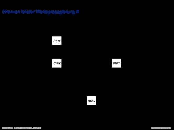 Algebraische Constraints Grenzen lokaler Wertepropagierung II