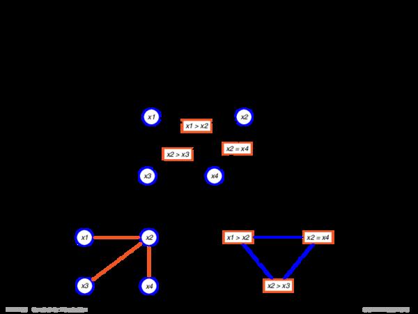 Konsistenz I Beispiel-Constraint-Graph:
