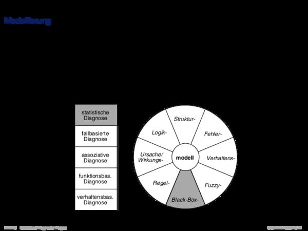 Diagnoseproblemstellung Modellierung