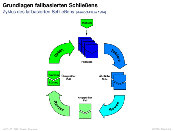 Grundlagen fallbasierten Schließens Zyklus des fallbasierten Schließens