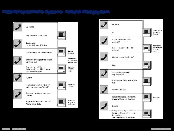 Gebiete der KI Natürlichsprachliche Systeme. Beispiel Dialogsystem