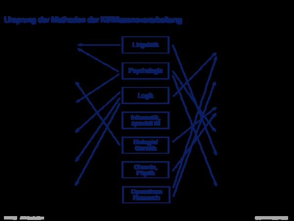 Gebiete der KI Ursprung der Methoden der KI/Wissensverarbeitung