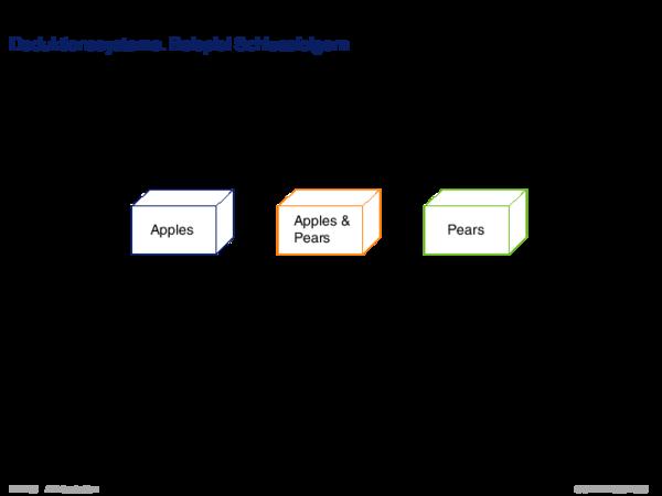 Gebiete der KI Deduktionssysteme. Beispiel Schlussfolgern