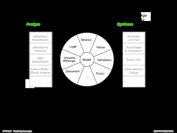 Adäquate Modellierung Wieviel ist bekannt über das System?