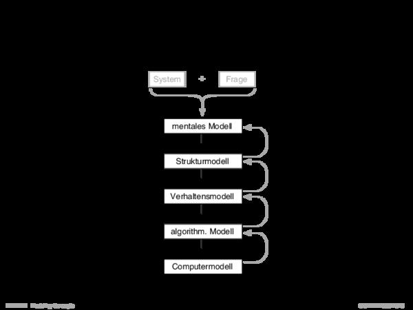 Modellbildung Ablauf der Top-Down-Modellbildung: Abstrakte Modelle werden auf weniger