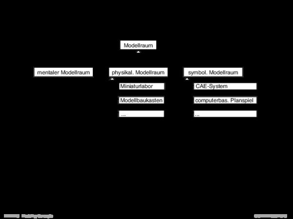 Systemraum und Modellraum Klassifikation von Modellräumen hinsichtlich ihrer Repräsentation: