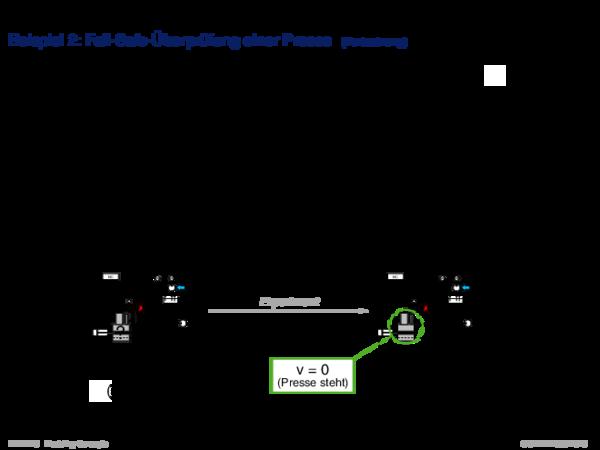 Modellieren zum Schlussfolgern Beispiel 2: Fail-Safe-Überprüfung einer Presse
