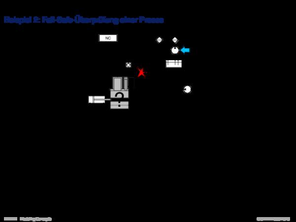 System und Modell Beispiel 2: Fail-Safe-Überprüfung einer Presse