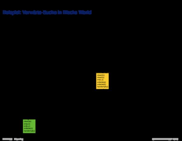 Suche im Zustandsraum Beispiel: Vorwärts-Suche in Blocks World