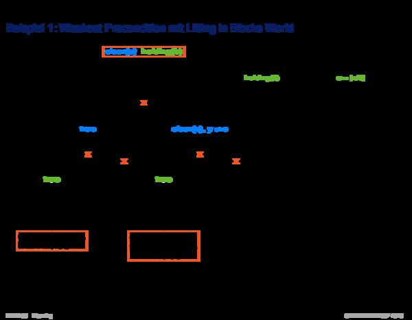 Suche im Zustandsraum Beispiel 1: Weakest Precondition mit Lifting in Blocks World