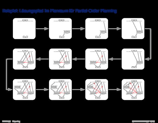 Suche im Planraum Beispiel: Lösungspfad im Planraum für Partial-Order Planning