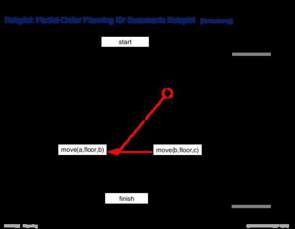 Suche im Planraum Beispiel: Partial-Order Planning für Sussman's Beispiel