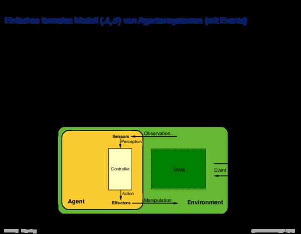 Motivation Einfaches formales Modell (A, S) von Agentensystemen (mit Events)