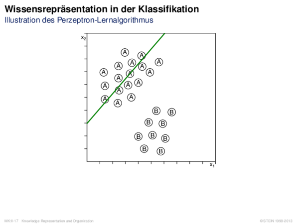 Wissensrepräsentation in der Klassifikation Illustration des Perzeptron-Lernalgorithmus