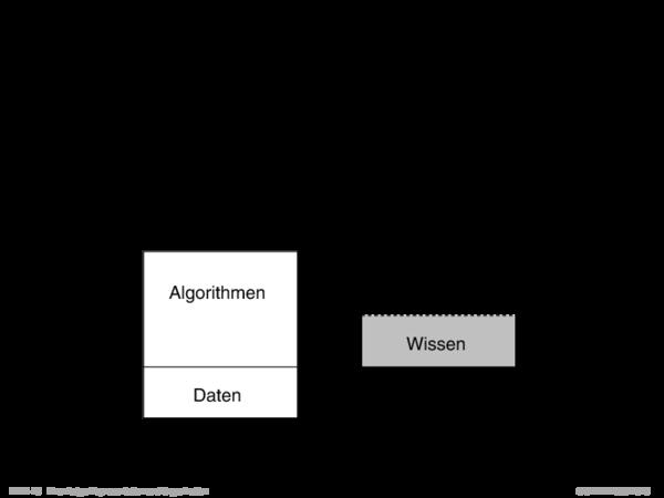 Prinzipien wissensbasierter Systeme Wunsch: Operationalisierung von Problemlösungswissen