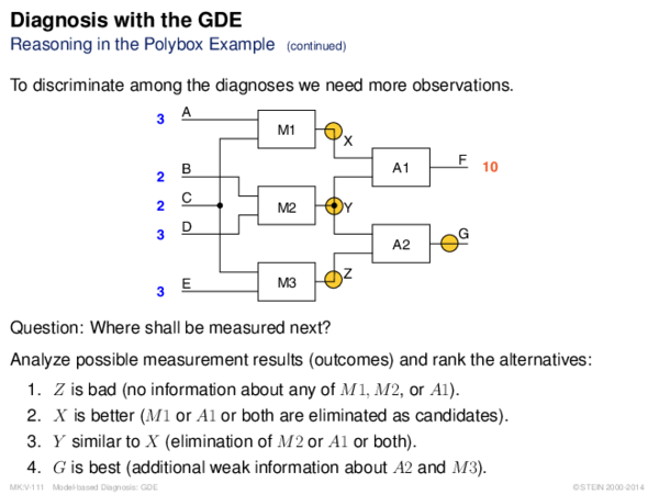 Diagnosis with the GDE Reasoning in the Polybox Example