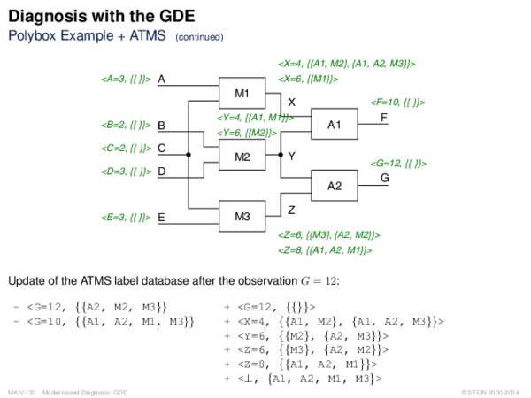 Diagnosis with the GDE Polybox Example + ATMS