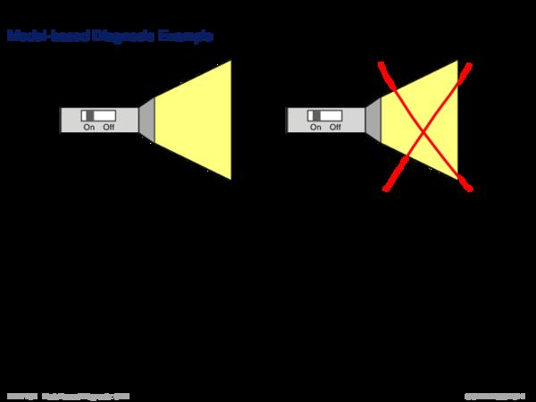 Diagnosis Setting Model-based Diagnosis Example