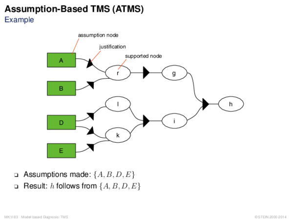 Assumption-Based TMS (ATMS) Example