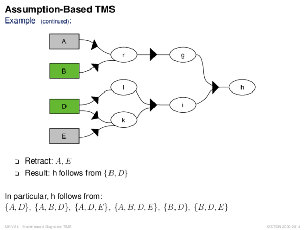 Assumption-Based TMS Example