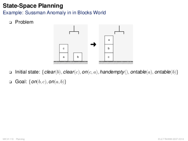 State-Space Planning Example: Sussman Anomaly in in Blocks World