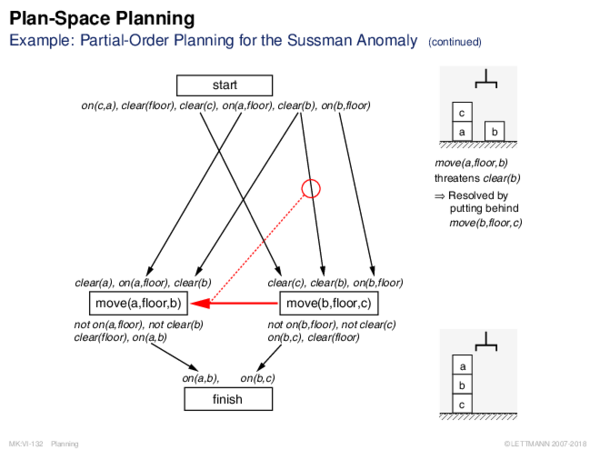 Plan-Space Planning Example: Partial-Order Planning for the Sussman Anomaly