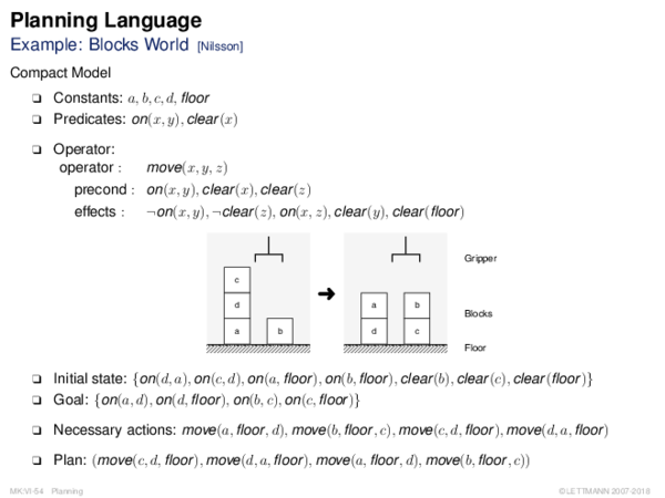 Planning Language Example: Blocks World