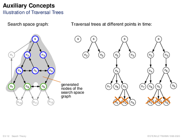 Auxiliary Concepts Illustration of Traversal Trees