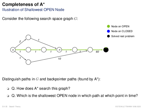 Admissibility of A* Illustration of Shallowest OPEN Node