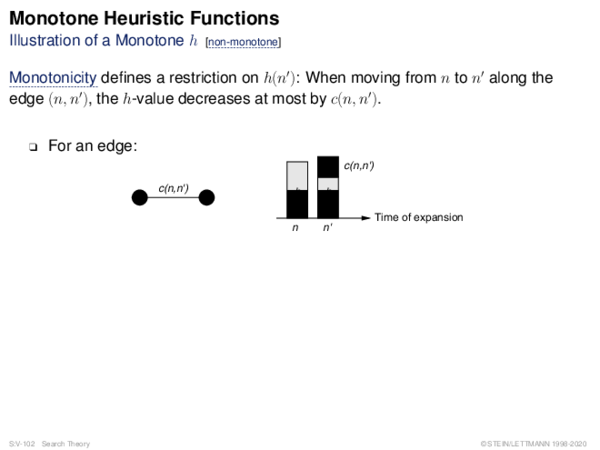 Monotone Heuristic Functions Illustration of a Monotone h
