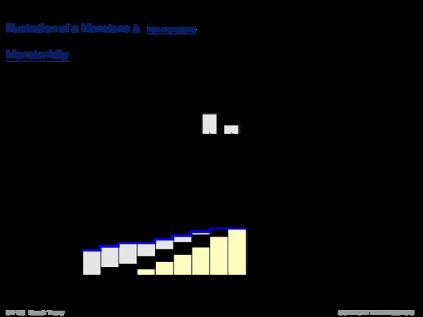 Monotone Heuristic Functions Theorem 61 (Monotone Heuristic Functions)