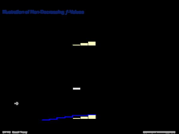 Monotone Heuristic Functions Illustration of Non-Decreasing f -Values