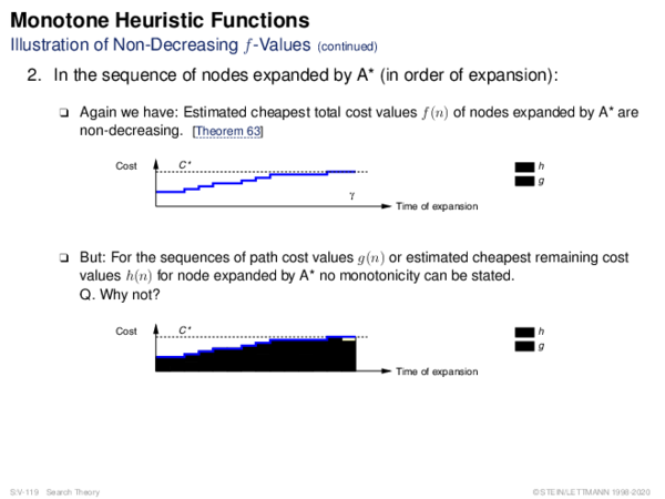Monotone Heuristic Functions Illustration of Non-Decreasing f -Values
