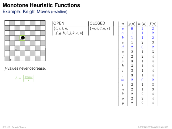 Monotone Heuristic Functions Example: Knight Moves (revisited)