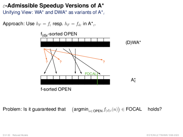 ε-Admissible Speedup Versions of A* Unifying View: WA* and DWA* as variants of A*ε