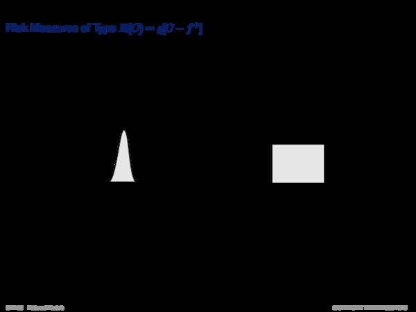Risk Measures Risk Measures mit der Struktur R(C) = %[C − f +]