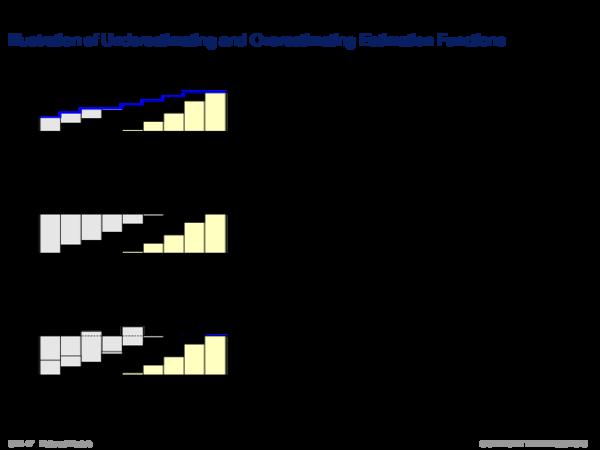 Using Information about Uncertainty of h Illustration von unter- und überschätzenden Schätzfunktionen