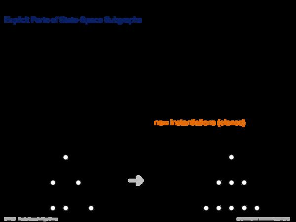 Graph Search Basics Node Expansion as Basic Step