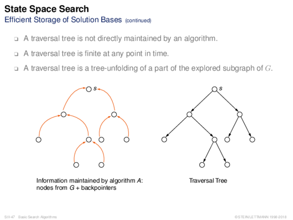 Graph Search Basics Efficient Storage of Solution Bases